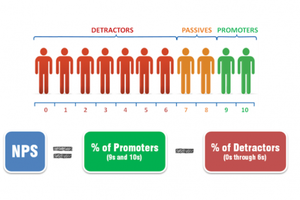How To Use Net Promoter Score To Benchmark Performance Newman Stewart