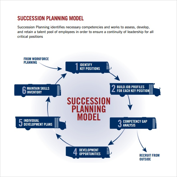 How to create a staffing forecast template for succession